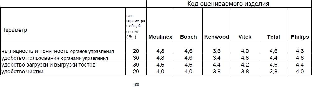 Оценка удобства пользования.JPG