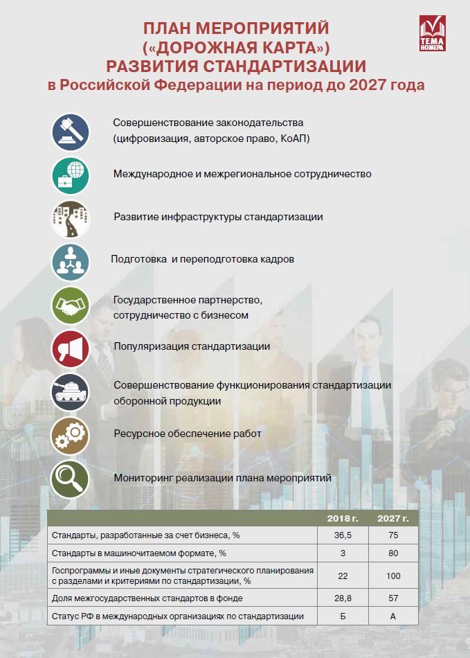 Дорожная карта развития стандартизации в РФ до 2027 г..jpg