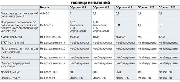 икра таблица испытаний.jpg